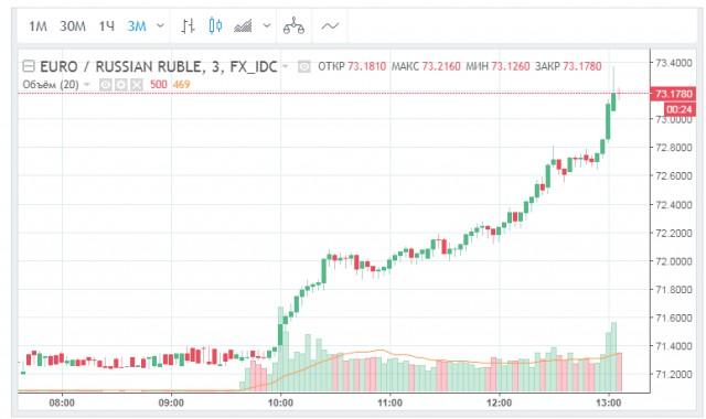 Рубль вошел в пике. Курсы по отношению к евро и доллару выросли на 2 пункта сегодня за 3 часа торгов