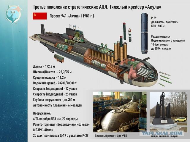 крейсерская скорость подводной лодки
