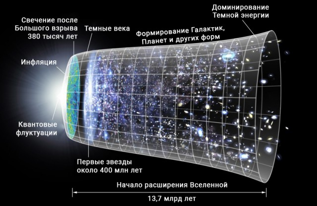 Загадки космоса, которые до сих пор являются тайной
