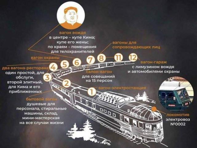 Поезд Кима в одной картинке