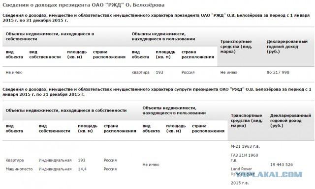 Глава РЖД Олег Белозеров отчитался о доходах