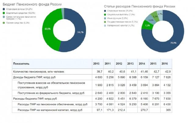 Геноцид пенсионеров РФ составит 13,7 миллионов человек.