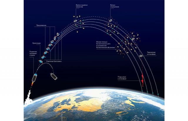 Межконтинентальная баллистическая ракета: как это работает 2.0