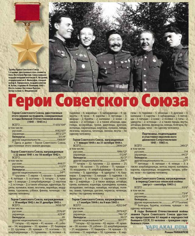 стоит герои советского союза по национальности нами этой