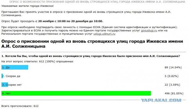 Опрос о присвоении имени улицы в Ижевске имени а.и. солженицына