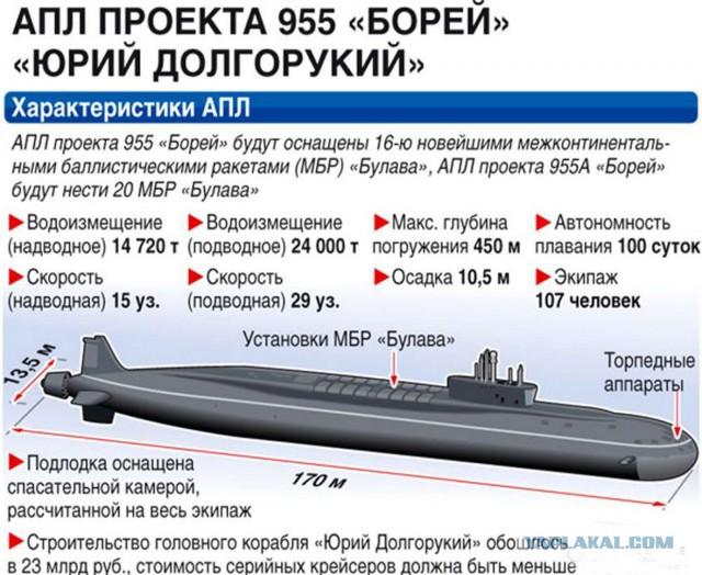 стоимость проекта подводной лодки