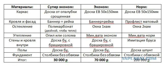 Дом ПМЖ 26м2 за 70 000 руб.