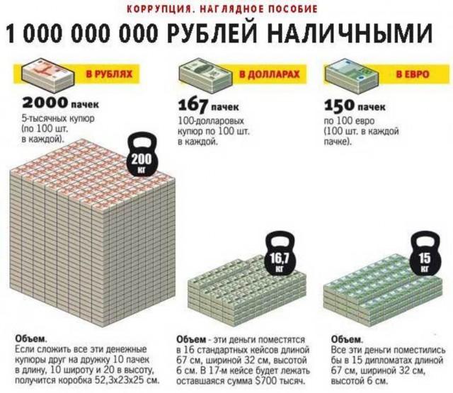 Более миллиарда нашли в квартире у задержанного начальника угрозыска в Приморье