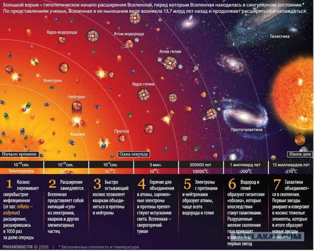 Пекка теерикор - эволюция вселенной и происхождение жизни