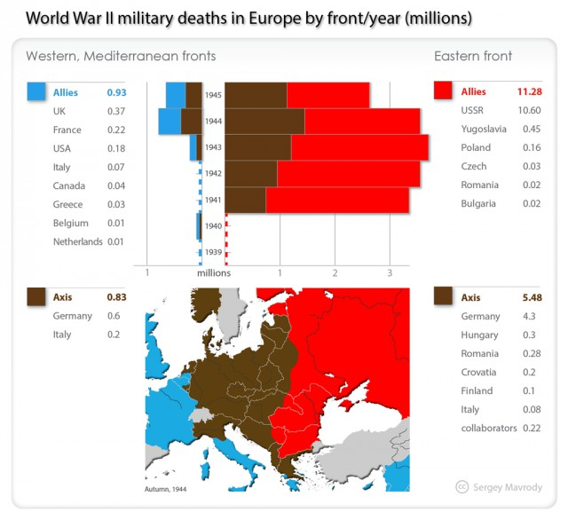 an analysis of the united states and the soviet union after the second world war From the second world war: germany to be at war with the united states on december 11, 1941, after the invasion of the soviet union, 1941 the war in.