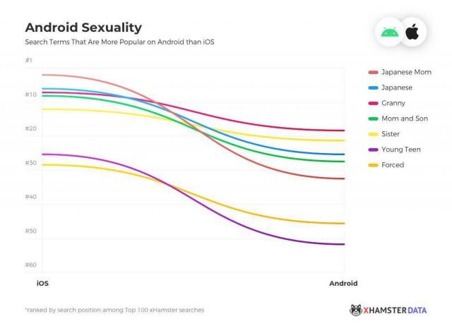 Тут подъехал топ порнозапросов пользователей Android и iOS