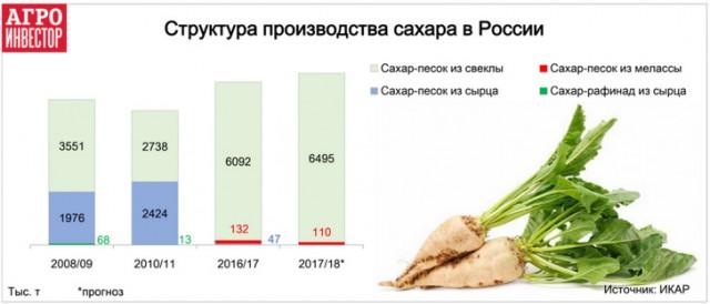 Впервые в истории Россия не производила сахар из импортного сырья. В РФ своей сахарной свеклы завались.