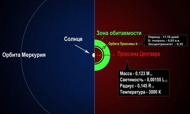Система альфы Центавра - звездные соседи Солнца