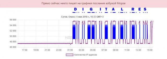 На графике выгрузки доменных имен из реестра РосКомНадзора кто–то азбукой морзе передает «послание»