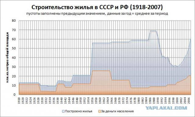 Показатели строительства жилья в СССР и постсоветской России (1918-2007)