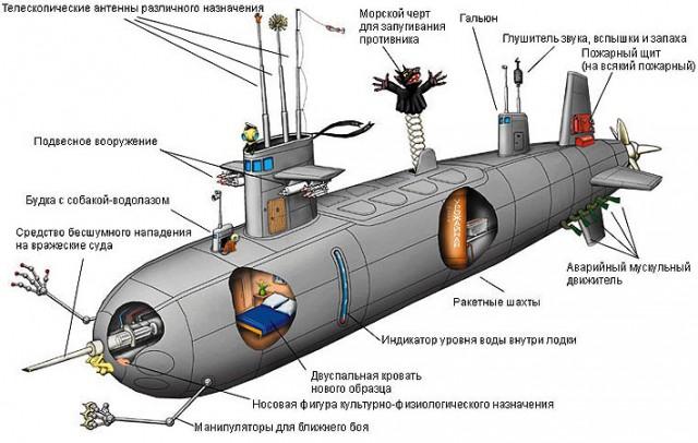 якорь у подводных лодок и кораблей