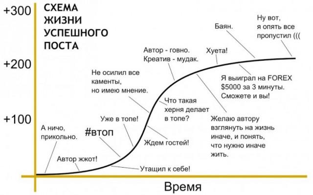 Схема жизни успешного поста