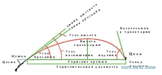 траектория полета пули и ее элементы уже