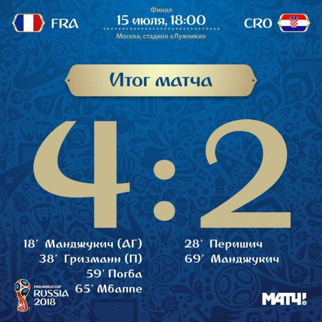 Сборная Франции - чемпион мира по футболу 2018