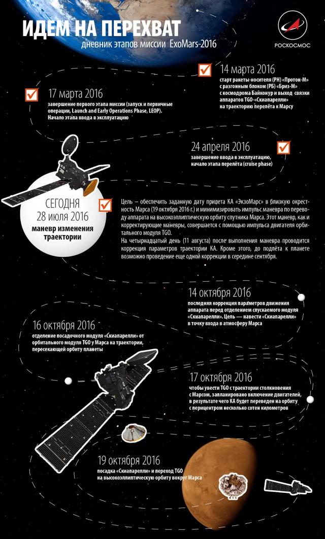 Схемы полетов космических кораблей