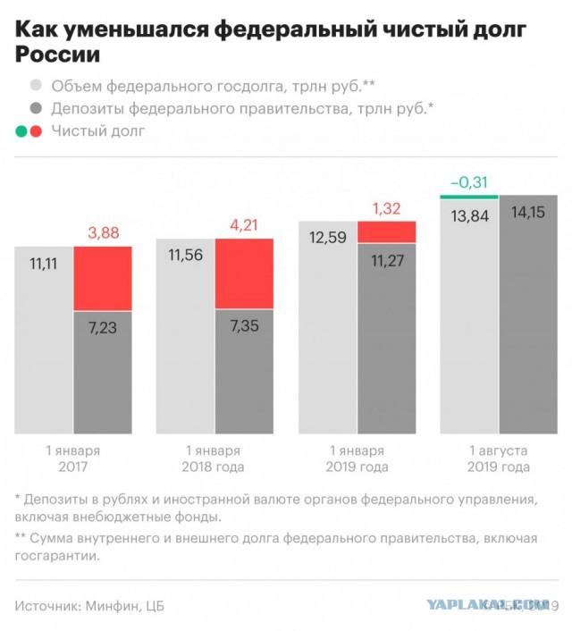 Россия осталась без чистого государственного долга.