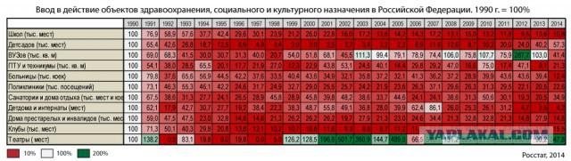 Хроника социальной деградации в России