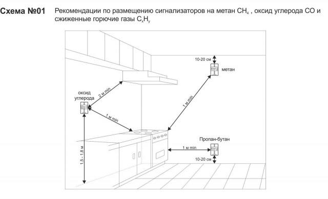 Схема установка сигнализатора загазованности в котельной