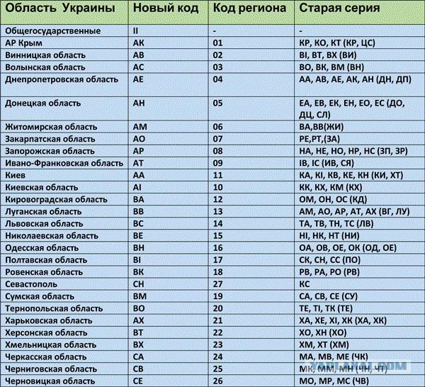 Международные номерные знаки буквенные коды стран