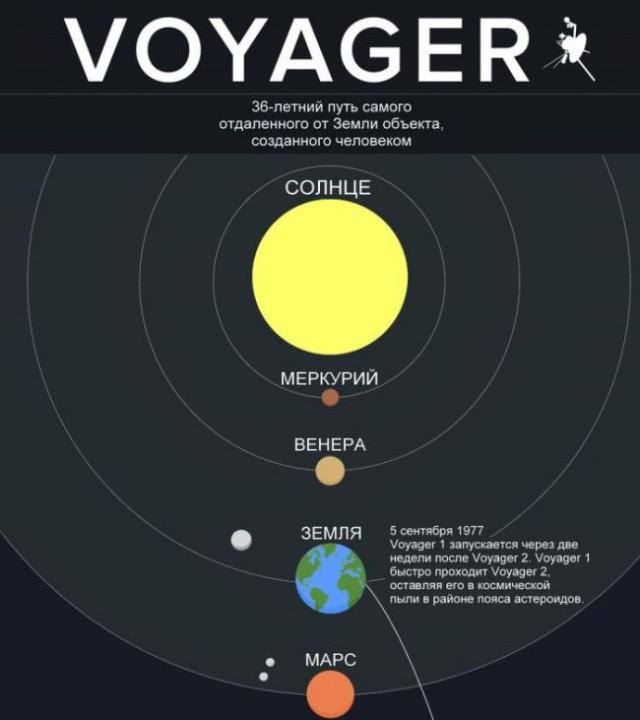 Какое расстояние прошел Voyager за 36 лет в пути