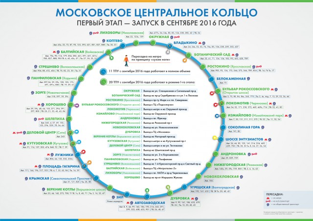 Тарифы на МЦК (МКЖД)