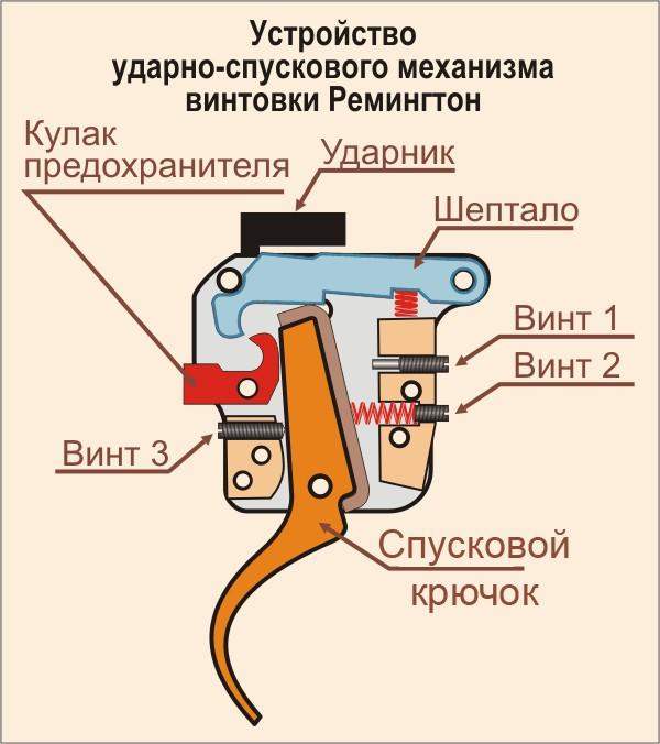 Как сделать ударный механизм в домашних условиях