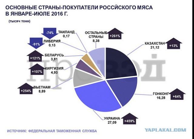 Впервые: экспорт мяса из России в Украину!