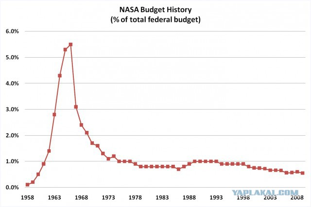 the affects of cutting nasas budget As barack obama's latest budget cuts nasa funding and derails plans for a return to the moon, we look back at how us space priorities have changed.