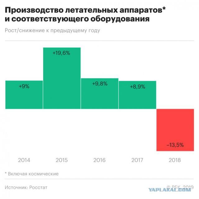 В России рухнуло производство самолетов, космических кораблей и ракет.