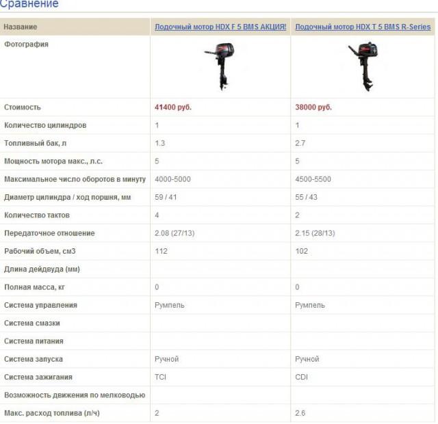 график расхода топлива лодочных моторов