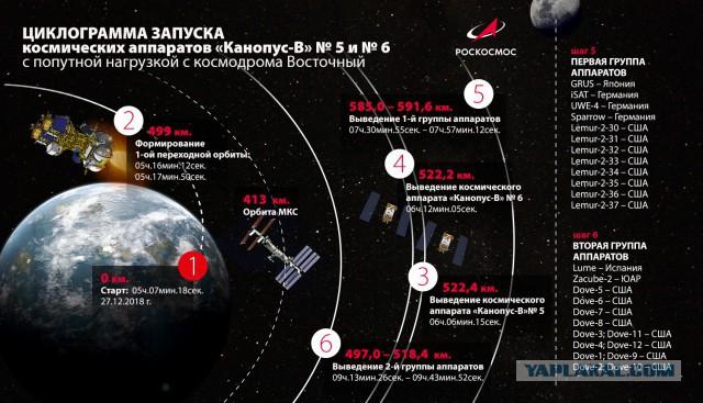 """Российские спутники, запущенные сегодня с космодрома """"Восточный"""", выведены на расчетную орбиту"""