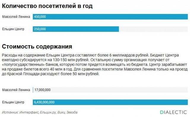 Но нам будут рассказывать о колоссальных тратах на Мавзолей и о громадной пользе Ельцин-центра