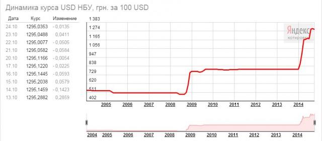 как поднятся на долларах