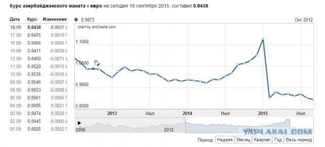 полисов новосибирский курс азербольжанской валюты обычно