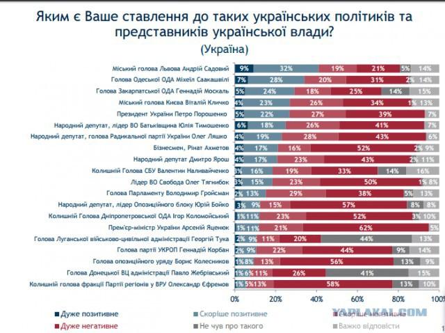Яценюк возглавил рейтинг народной ненависти