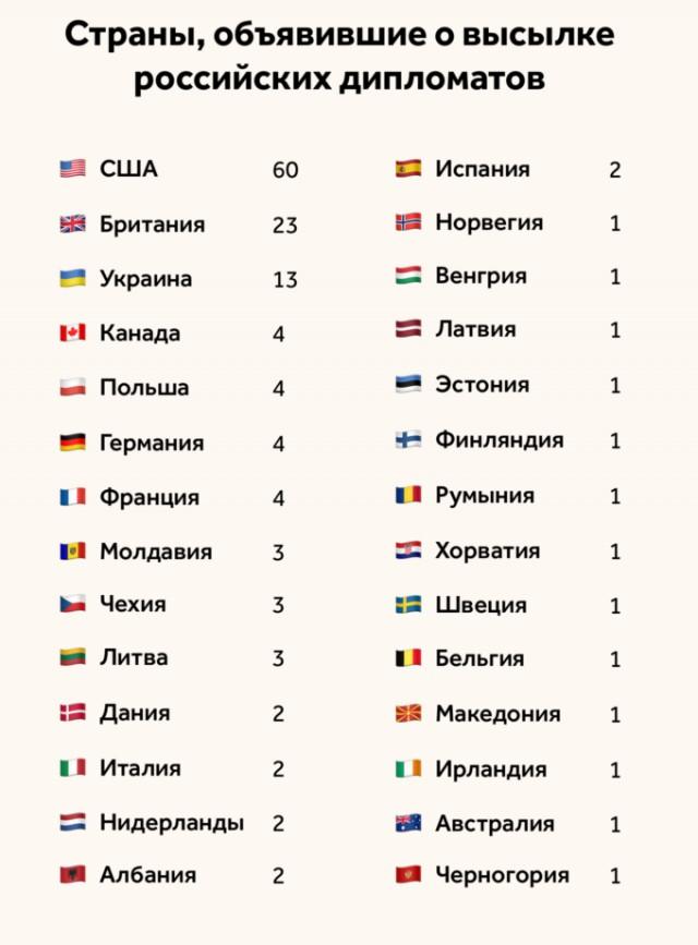 Полный список стран, которые выслали российских дипломатов из-за отравления Скрипалей
