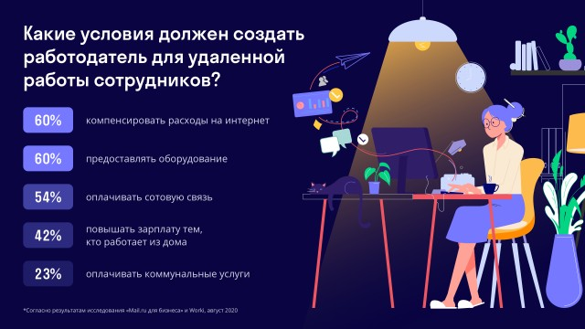 42% россиян заявили о необходимости работодателя доплачивать за работу из дома