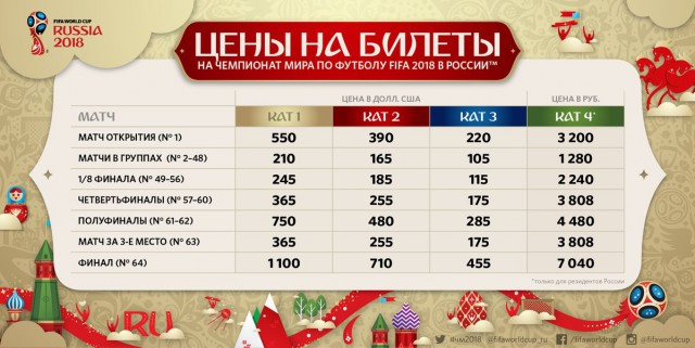 Названы цены на билеты,на матчи чемпионата мира по футболу 2018