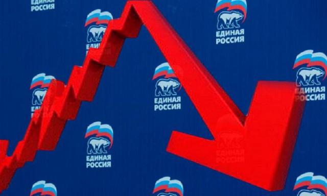 Рейтинг «Единой России» упал до минимума с 2011 года