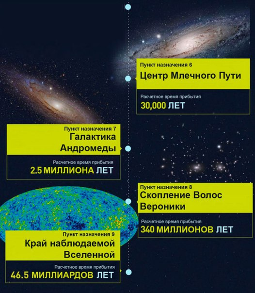 Сколько времени мы летели бы до разных планет?