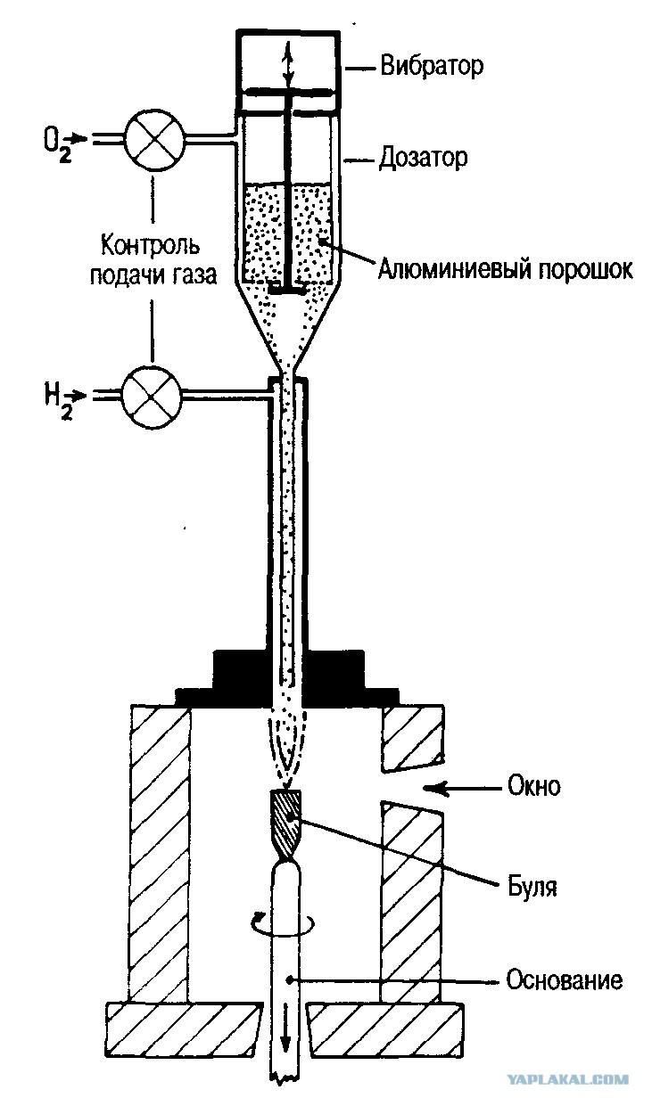 выращивание кристаллов рубина инструкция
