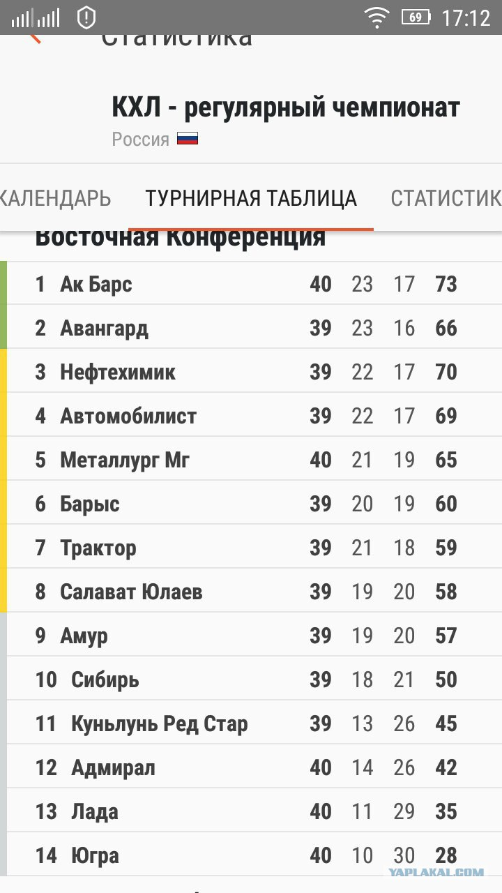 россии таблица хоккей кхл турнирная