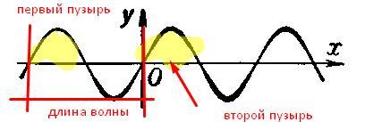 Как измерить скорость света при помощи сосиски