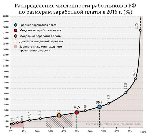 Сколько зарабатывает немосковская Россия? - ЯПлакалъ