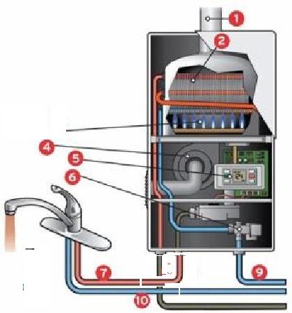 Теплообменник для газовой колонки гориня povrejdenii теплообменник feeroli